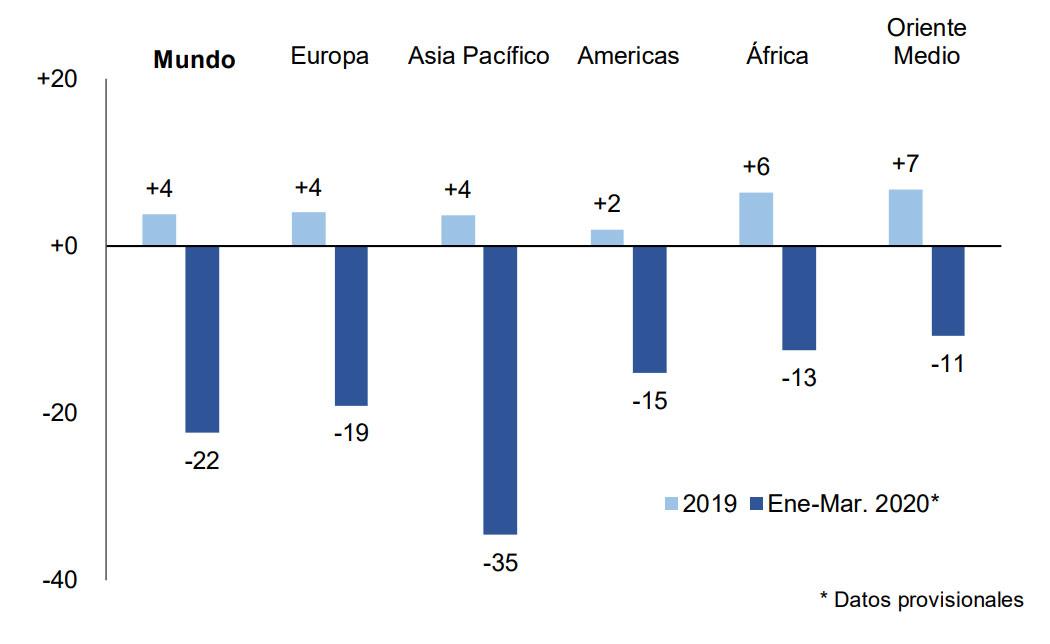 Terrible proyección de caída del Turismo en el 2020 según la OMT