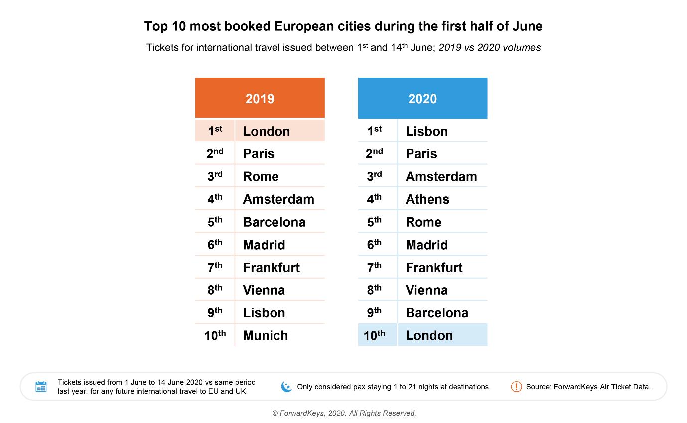Ranking de las ciudades con más reservas de turismo en Europa